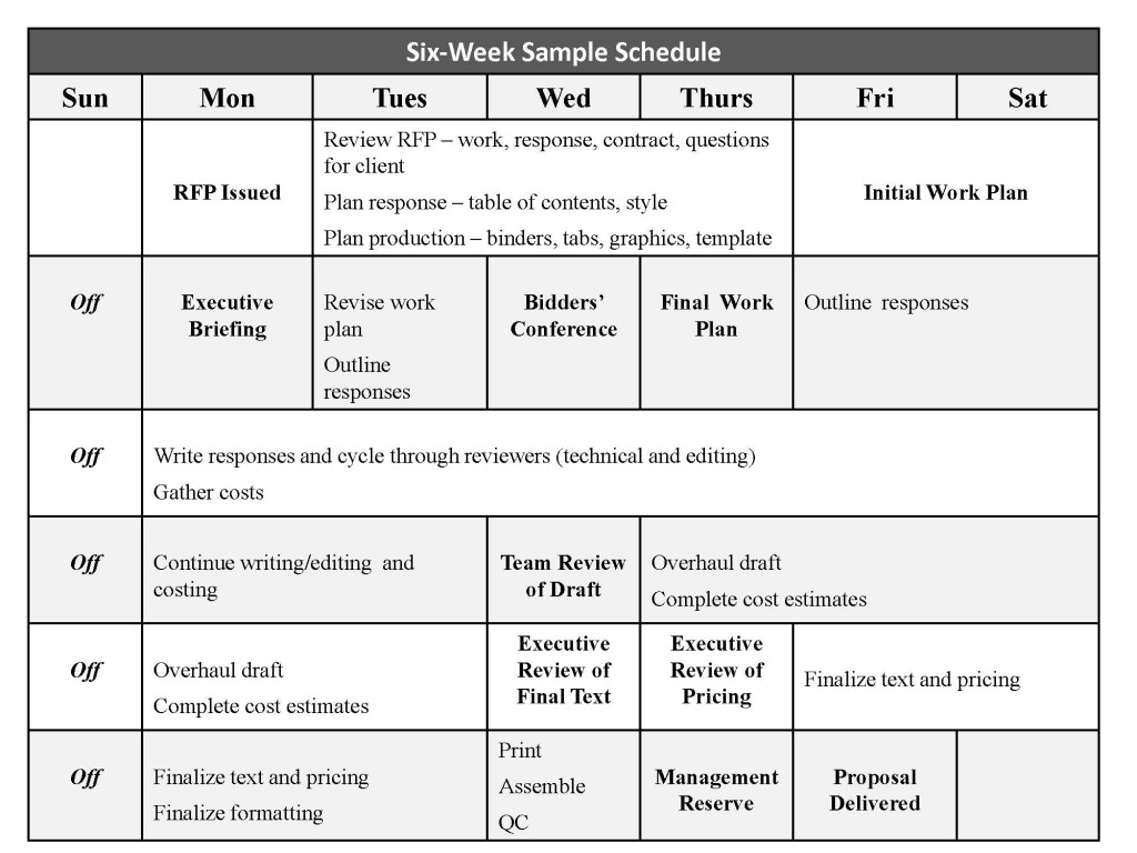 Meeting schedule on an RFP response